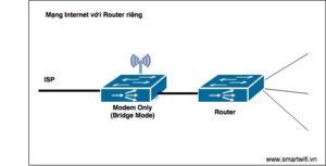 Sử dụng Router riêng