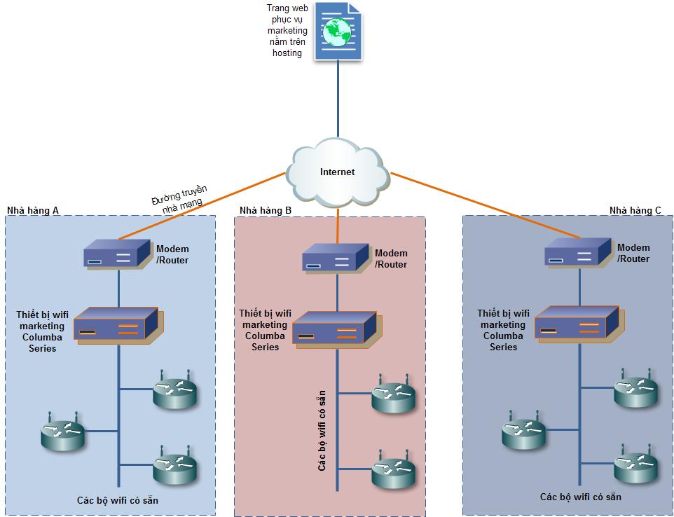Mô hình wifi marketing cho chuỗi