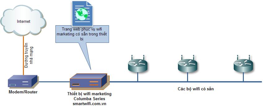 Mô hình wifi marketing độc lập