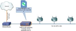Mô hình lắp đặt wifi marketing quán nhỏ
