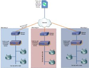 Mô hình lắp đặt wifi marketing cho chuỗii