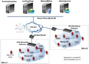 Mô hình wifi marketing doanh nghiệp