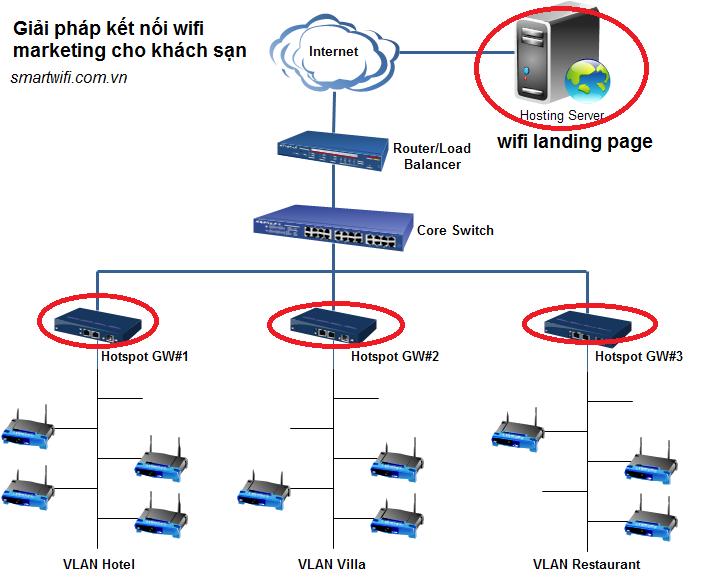 Mô hình wifi marketing cho khách sạn