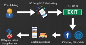 Wifi Marketing và Tiếp thị lại