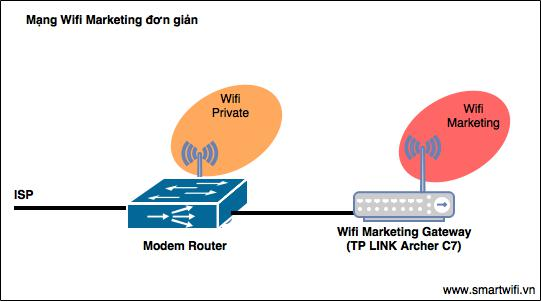 Wifi Marketing đơn giản